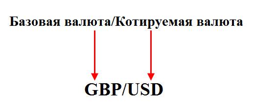 Базоваякотируемая валюта