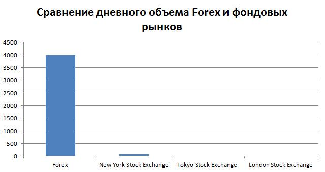 Размер рынка форекс