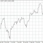 Виды графиков используемых при анализе рынка форекс