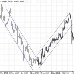 Каналы и торговые диапазоны на рынке форекс