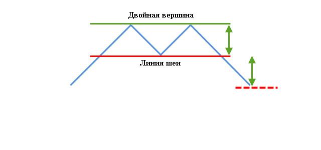 Двойная вершина потенциал