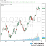 Нефть умеренно растет