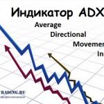 Индикатор ADX (Average Directional Movement Index)