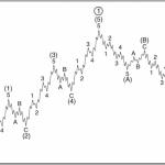 Как торговать с помощью теории волн Эллиотта