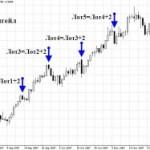Мартингейл как способ усреднения на рынке форекс