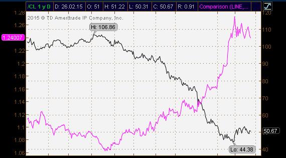 Корреляция нефти и канадского доллара