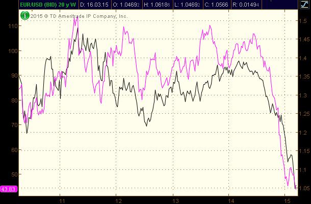 Корреляция нефти и EUR/USD