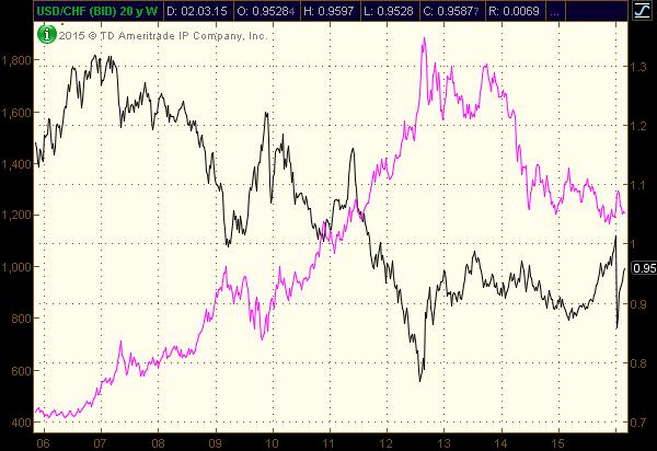 Корреляция USDCHF и золота