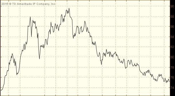 Падение индекса доллара