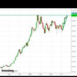 Доллар покоряет «сотку» на хороших статданных США