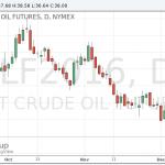 Цены на нефть выросли после падения до 7-летних минимумов