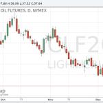Цена на нефть продолжила рост после неожиданно сильного сокращения запасов