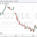 Цены на золото выросли на фоне ослабления доллара