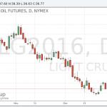 Цены на нефть упали после значительного роста