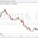 Цены на нефть упали ниже 35 долларов за баррель на фоне данных по запасам в США