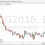 Цены на золото снизились на данных по занятости в США
