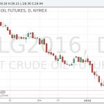 Нефть остается под давлением