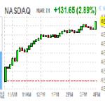 Основные фондовые индексы США прибавили более 2%