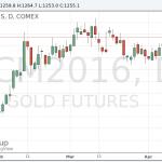 Цены на золото торгуются около 3-недельного максимума