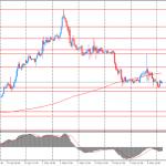 Евро продолжает находится под давлением