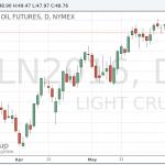 Цены на нефть возвращают часть утраченных позиций на фоне данных Минэнерго