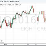 Цены на нефть ускорили подъем после данных о сокращении запасов в США