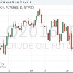 Котировки нефти продолжили падение после данных о запасах