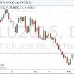 Котировки нефти снизились после выхода данных о запасах