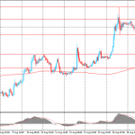 Доллар торгуется в узком диапазоне по отношению к евро