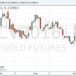 Цены на золото слабо изменились