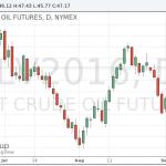 Цены на нефть выросли на фоне крупнейшего спада в объемах запасов американской нефти за последние три десятилетия