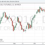 Нефтяные котировки снизились с годового максимума