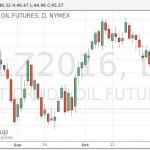 Цены на нефть упали на фоне более крупного, чем ожидалось, роста запасов нефти