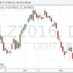 Цены на нефть подорожали