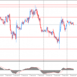 Утро на форекс и прогноз на день: на валютном рынке наблюдается достаточно не высокая активность