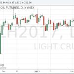Цены на нефть перешли к росту после данных по запасам в США
