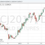 Котировки золота отступили от минимумов