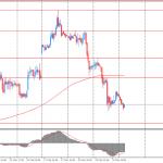Утро на форекс и прогноз на день: иена была под давлением