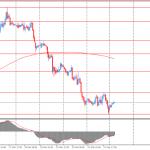 Утро на форекс и прогноз на день: австралийский доллар упал