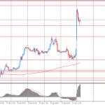 Утренний технический анализ по EUR/USD