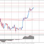 Утро на форекс и прогноз на день: иена и золото растут