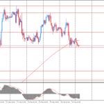 Утро на форекс и прогноз на день: доллар немного вырос против иены