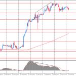 Утро на форекс и прогноз на день: Новая неделя на валютном рынке началась с умеренной коррекции доллара
