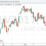 Котировки нефти немного выросли в ходе сегодняшних торгов