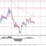 Утро на форекс и прогноз на день: Слабые данные по розничным продажам спровоцировали падение австралийского доллара