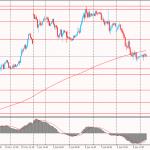 Утро на форекс и прогноз на день: Основным событием для рынков является сокращение Банком Японии объема покупок гособлигаций