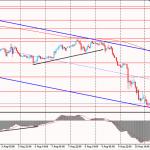 Утро на форекс и прогноз на день: Евро остается под давлением
