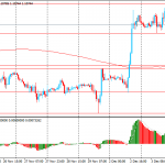 Утро на форекс и прогноз на день: Йена и швейцарский франк удерживают прибыль в связи с углублением торговых войн