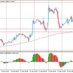 Утро на форекс и прогноз на день: Австралийский доллар снизился после публикации протоколов декабрьского заседания РБА