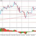 Утро на форекс и прогноз на день: Швейцарский франк и иена находятся в состоянии ожидания ответа от Ирана